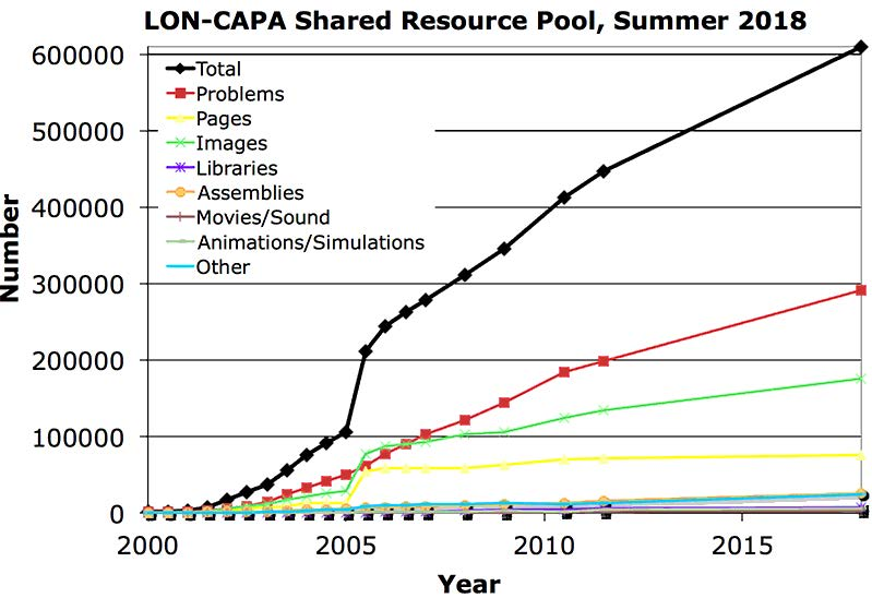 Figure 1.3: LON-CAPA's shared resource pool over the years.