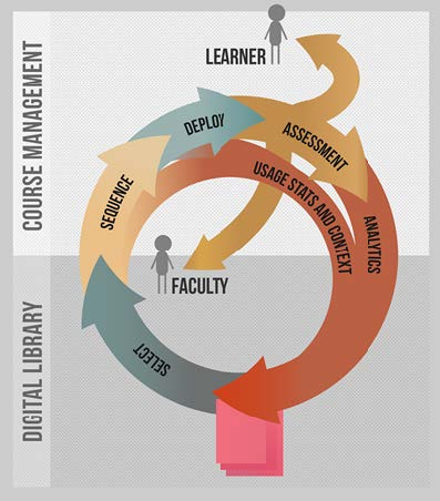 Figure 1.2: Closing the loop. In an integrated system, usage data and analytics can flow back to the original asset at every stage. These provide quality measures and a basis for recommendation systems. Formative assessment from embedded problems is available to both learners and faculty in a timely manner.