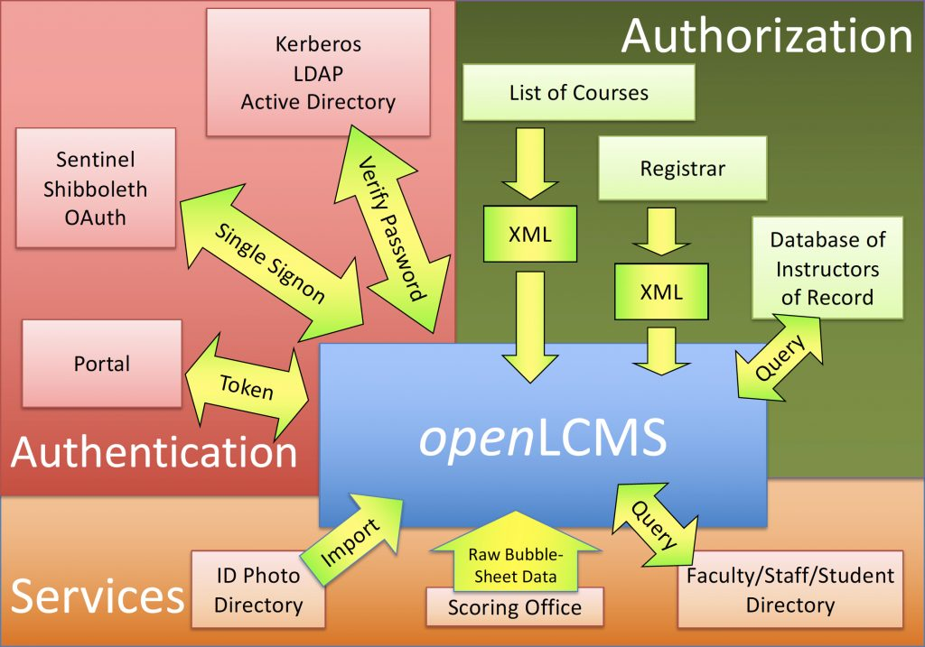 Figure 2.1: openLCMS will use different methods to integrate all existing services into the system.