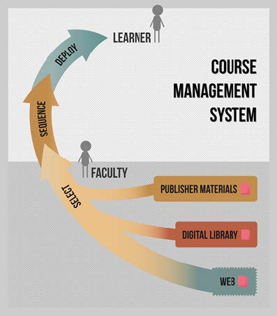 Figure 1.1: OER use as a one-way street. Downloaded OERs get uploaded, sequenced, and deployed in a CMS, frequently without any assessment of learning success. No information flows back to the original asset.